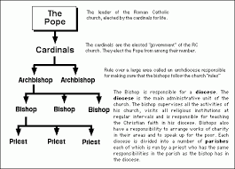 The Hierarchy Of The Catholic Church Chart Catholicism Catholics Priests And Catholic Church