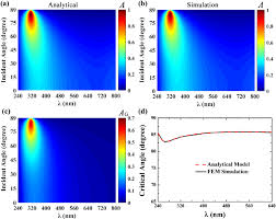 A Analytical Modelling And B Fem Simulation For The Total