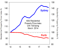 Sydney House Prices Chart 2018 Chart Of The Week Australian House Prices As A Tale Of Two