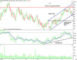 Stock Pick How To Trade Icici Bank Ahead Of Results The