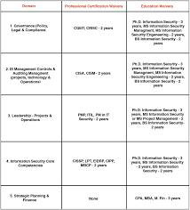 Domain_chart Ec Council