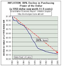 Us Dollar Depreciation Chart Us Dollar Overview Declining Internally And Internationally