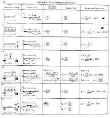 bending moment equations jennarocca