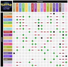 Pokemon Go Weakness Chart Pokemon Www Bedowntowndaytona Com