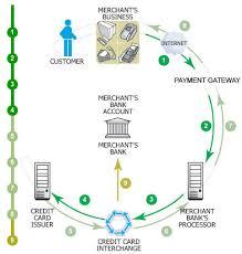Interchange Fees Chart Interchange Rates What Is Interchange Fee How To