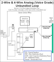 centurylink wiring diagram centurylink image centurylink whole unbundled local loop 2 wire or 4 wire on centurylink wiring diagram