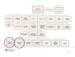 Dhs Org Chart Dhs Perishable Logistics
