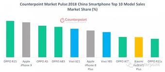 Chart Of Iphone Sales Counterpoint Iphone X Is The Best Selling Phone In The