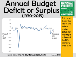 Chart Of Budget Deficits By Presidents Annual Budget Deficit Or Surplus As A Share Of The Economy