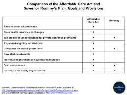 Medicaid Comparison Chart Comparison Of The Affordable Care Act And Governor Romneys