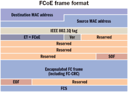 fcoe transports native fibre channel frames over an ethernet infrastructure allow ing existing fibre channel management modes to stay intact