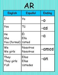 Spanish Form Chart Introduction To Spanish Present Tense Lessons Tes Teach