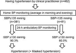 Morning Blood Pressure Chart Diagnosis Of True Uncontrolled Hypertension Using Both Home