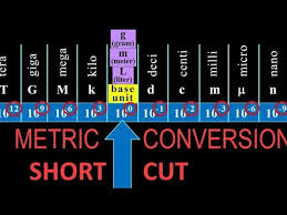 Si Meter Chart Metric Unit Conversions Shortcut Fast Easy How To With Examples