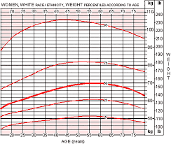 Large Frame Weight Chart Average Weight For Women Height Weight Charts