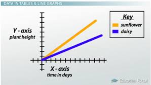 How To Read Scientific Graphs Charts Science Content