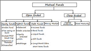 Types Of Mutual Funds Money Market Funds Capital
