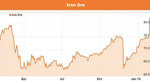 Iron Ore Price Chart Today Rising Iron Ore Prices Pointing To Chinese Stimulus