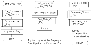 Hierarchy Chart Pseudocode Modularization