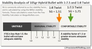 Twist Rate Stability Calculations For 1 7 5 And 1 8 Barrel