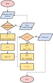 Simple Mathematics Algorithm Flowchart Example