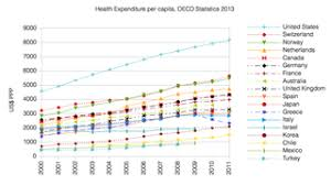 Health Insurance Comparison Chart Canada Health Care Systems By Country Wikipedia
