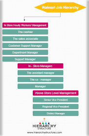 Walmart Pay Grade Chart 2018 Walmart Organizational Structure Organizational Culture
