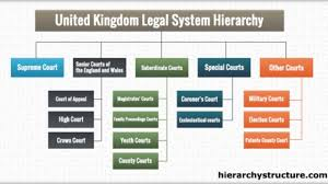 Hierarchy Of United Kingdom Legal System Hierarchy Structure