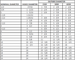 Sts Industrial Gasket Sheet Technical Data
