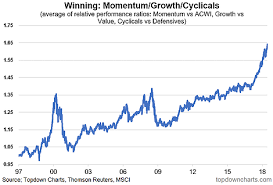 Msci Acwi Relative Extremes In Global Equities Investing Com