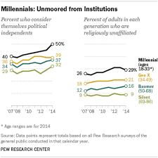 Millennials In Adulthood Pew Research Center