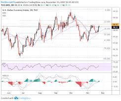 Us Dollar Price Volatility Report Eur Usd Aud Usd Usd Jpy