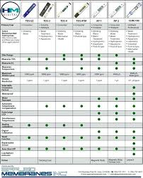 Water Ppm Chart Water Testing Ppm Cityconstruction Co