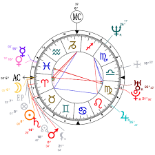 Lucy Lawless Birth Chart Astrology And Natal Chart Of Lucy Lawless Born On 1968 03 29