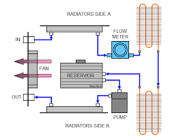 pc cooling fan wiring diagram images cooling loop diagram also puter cooling fan diagram on pc cooling