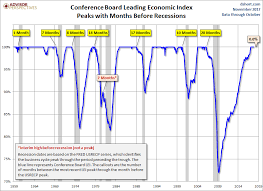 Conference Board Leading Economic Index Rebound In October