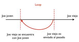 Resultado de imagen de Paradojas temporales
