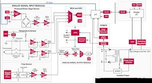 collection process logic diagram pictures   diagramsimages of process logic diagram diagrams