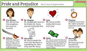 pride and prejudice summary  click the plot infographic to