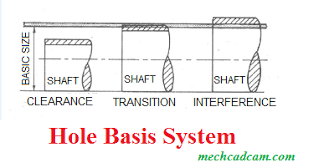 What Is The System Of Fits And Basis System