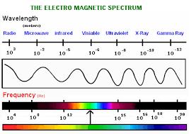 Visible Spectrum Of Light Electromagnetic Spectrum