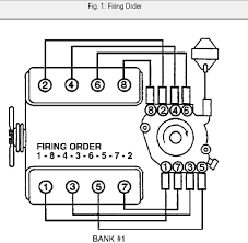 chevy wiring diagram chevy image wiring diagram chevy plug wire diagram chevy auto wiring diagram schematic on chevy 350 wiring diagram
