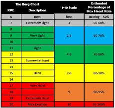 Vo2 Max Chart Female Vo2 Max Time Chart Www Bedowntowndaytona Com