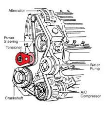 1994 chevy corsica belt replacement engine mechanical problem check the diagram below locate the tensioner and pull away from the belt pull belt