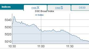 Dse Index Chart Dse Cse Down In Early Trading