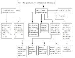 Оформление схем в дипломной работе примеры как правильно   схема дипломной работы пример