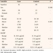 Crp Range Chart Serum Levels Of Hypersensitive C Reactive Protein In
