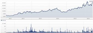 Smith And Wesson Stock Chart This Smith And Wesson Stock Chart Reveals Our Biggest Fear