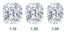 Cushion Cut Diamonds Loose Cushion Cut Diamonds Lumera
