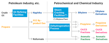 Petrochemical Products Chart